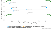 China National Accord Medicines Corp. Ltd. breached its 50 day moving average in a Bearish Manner : 000028-CN : March 20, 2017