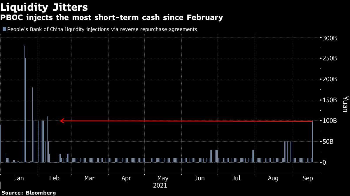 China Provides  Billion Money as Evergrande's Ache Roils Markets