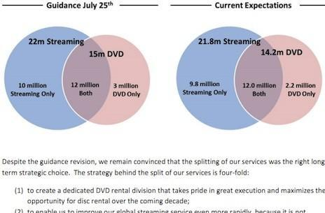 Netflix admits it will end up with fewer subscribers than predicted, shrinks DVD-only count