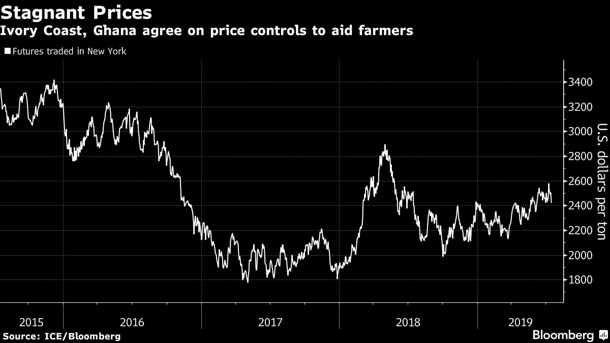 Cocoa's OPEC Moment Puts Market on Track for Boom and Bust