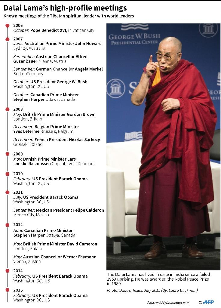 Dalai Lama's high-profile meetings (AFP Photo/Gal ROMA)