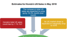 What to Expect from Honda's US Sales in May