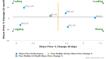 XL Group Ltd. breached its 50 day moving average in a Bearish Manner : XL-US : November 13, 2017