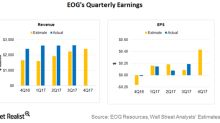 Can EOG Resources Beat Estimates Again? Pre-Earnings Report