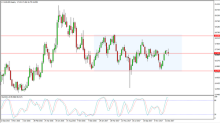 Silver Price forecast for the week of January 22, 2018, Technical Analysis