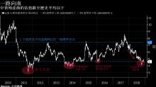 中國房地產市場寒意愈濃 但部分基金經理看見的是交易機會