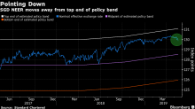 Singapore Dollar Is Slipping as Trade War Chips at Monetary Band