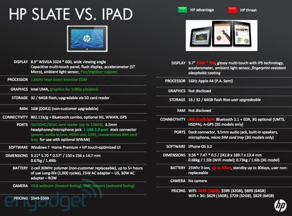 HP Slate to cost $549, have 1.6GHz Atom Z530, 5 hour battery?