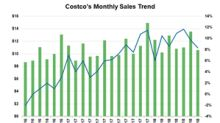 Analyzing Costco's Performance in July