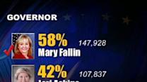 Fallin Declared Next Governor Of Oklahoma