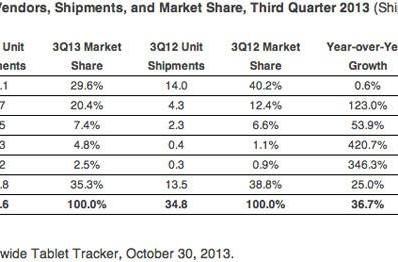 ASUS and Samsung gain wide swaths of tablet market share in Q3