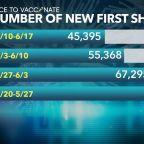 Despite incentives, fewer North Carolinians vaccinated each week