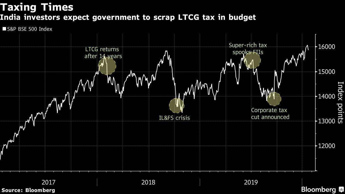 Investors in India Hope to See Tax on Equity Gains Scrapped