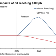 若油價飆升至100 這些會是全球經濟可能出現的結果?