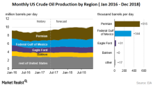Permian Driving US Crude Oil Production Growth