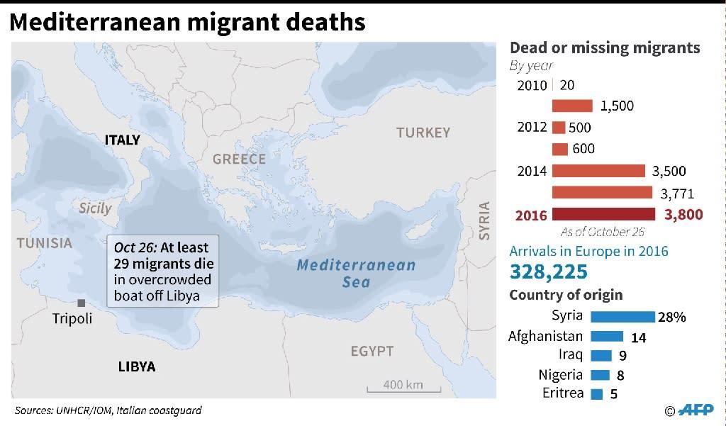 Mediterranean migrant deaths (AFP Photo/John Saeki, Gal Roma)