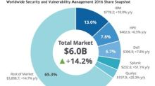 Qualys Moves into No. 5 Position in Worldwide Security and Vulnerability Management Market; Takes No. 1 Position in Worldwide Vulnerability Assessment Segment for Second Year in a Row