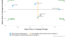 Singapore Press Holdings Ltd. breached its 50 day moving average in a Bearish Manner : T39-SG : December 7, 2017