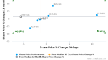 Roxy-Pacific Holdings Ltd. breached its 50 day moving average in a Bearish Manner : E8Z-SG : August 21, 2017