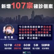 【新型肺炎】新增107宗確診個案 張竹君:高確診數字與強檢有關