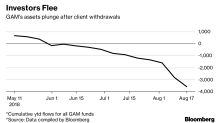 GAM Liquidation Leaves 40% of Hedge Fund Investors' Money Stuck