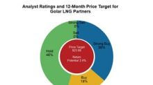 Golar LNG Partners Compared to Its Peers