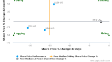 EnerSys breached its 50 day moving average in a Bearish Manner : ENS-US : November 13, 2017