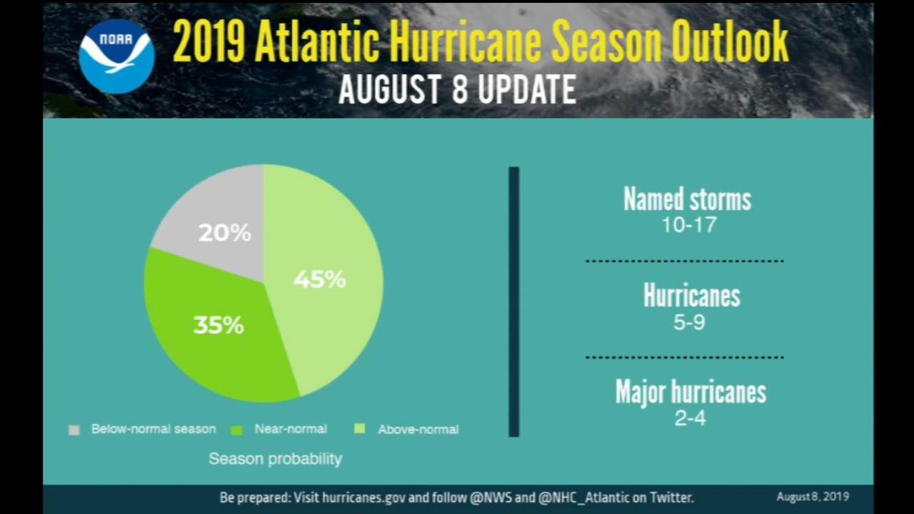 NOAA increases chance for 2019 to be above-normal Atlantic hurricane season