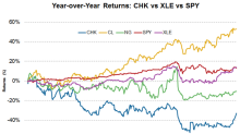 What's the Latest News on Chesapeake Energy Stock?