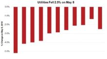 Utilities Fall on Concerns of Higher Yields
