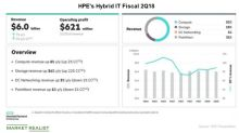 Is HPE Adopting an Acquisition Route to Report Growth?