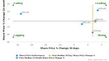 Reece Ltd. breached its 50 day moving average in a Bullish Manner : REH-AU : September 26, 2017