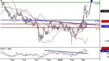 Telecom Italia: posizioni lunghe sopra 0,77
