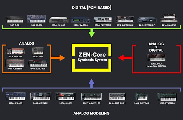 Roland's Zen-Core engine lets instruments share synth sounds
