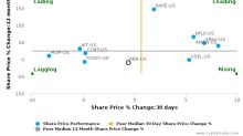 Ritchie Bros. Auctioneers, Inc. breached its 50 day moving average in a Bearish Manner : RBA-US : June 8, 2017