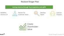 Kroger's Margins and the Restock Kroger Initiative