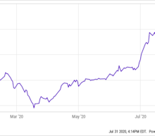 Elon Musk Was Right: Tesla's Stock Price Is Too High