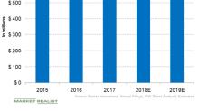 Baxter International's Financial Performance
