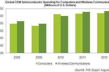 OEMs to spend more on semiconductors for wireless devices than computers in 2011