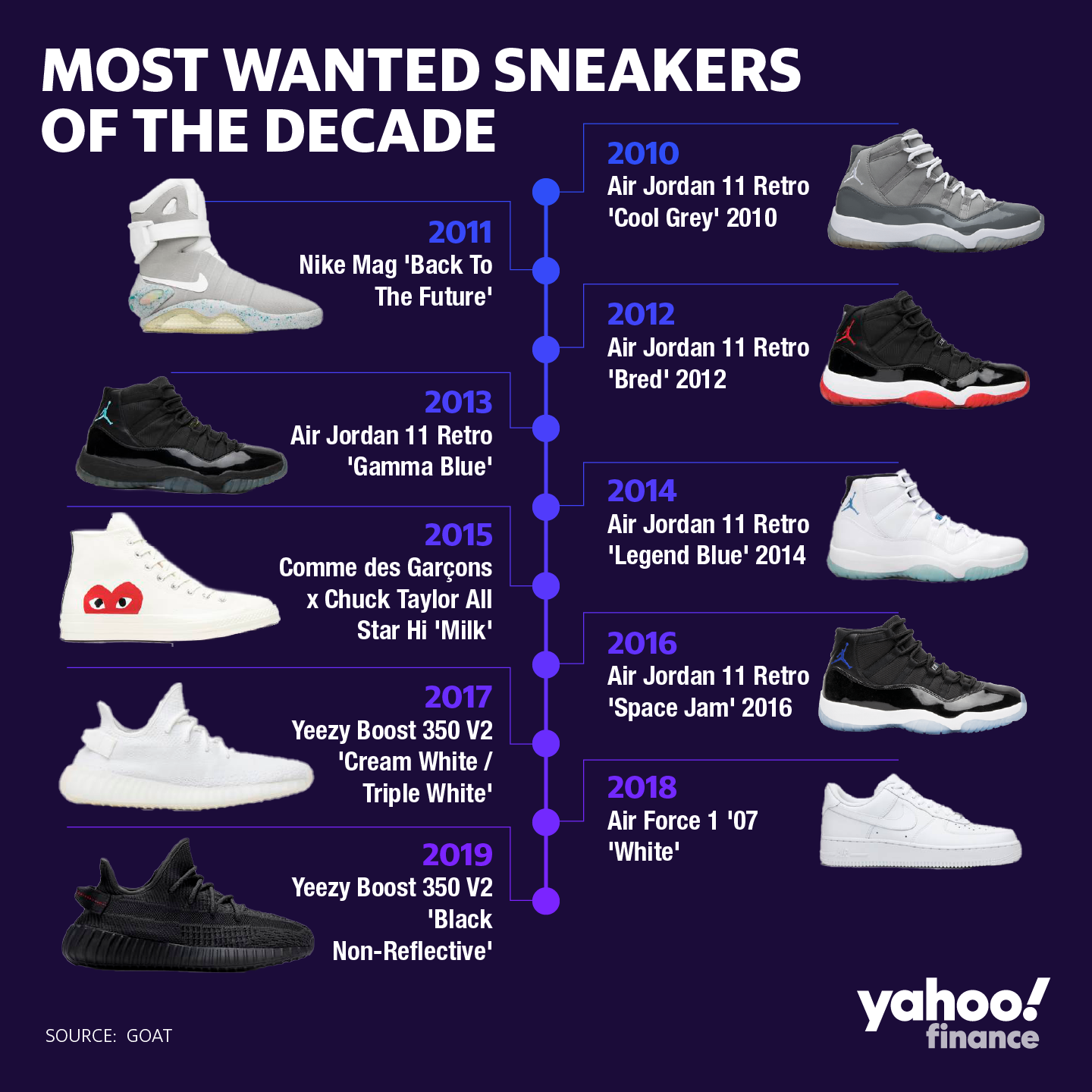 11 Of The Most Popular Sneakers At Nike
