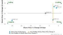 On Deck Capital, Inc. breached its 50 day moving average in a Bearish Manner : ONDK-US : September 15, 2017