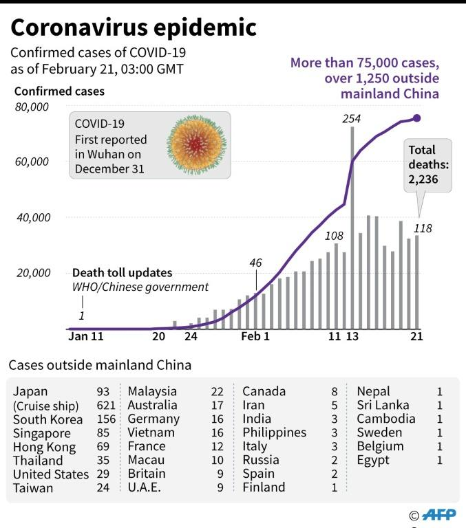 New virus outbreaks in China, overseas rekindle concerns
