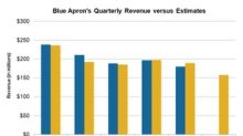 A Look at Blue Apron's Slowing Top Line Growth