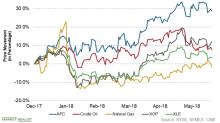 Anadarko Petroleum: XLE's Third-Strongest Stock