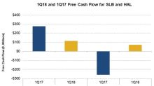 Schlumberger and Halliburton's Free Cash Flow in 1Q18