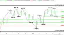 E-mini NASDAQ-100 Index (NQ) Futures Technical Analysis – Holding 7902.50 Will Generate Upside Momentum