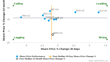 ABAXIS, Inc. breached its 50 day moving average in a Bearish Manner : ABAX-US : December 6, 2017