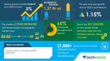 Analysis on Impact of COVID-19 - Global Legal Cocaine Market 2020-2024 | Evolving Opportunities with Bio-Techne Corp. and Lannett Co. Inc. | Technavio