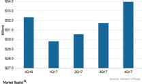 How Did Verizon's Revenues Trend in 4Q17?