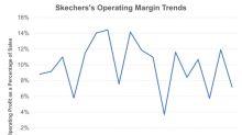 Skechers: Overseas Investments Hit the Margins